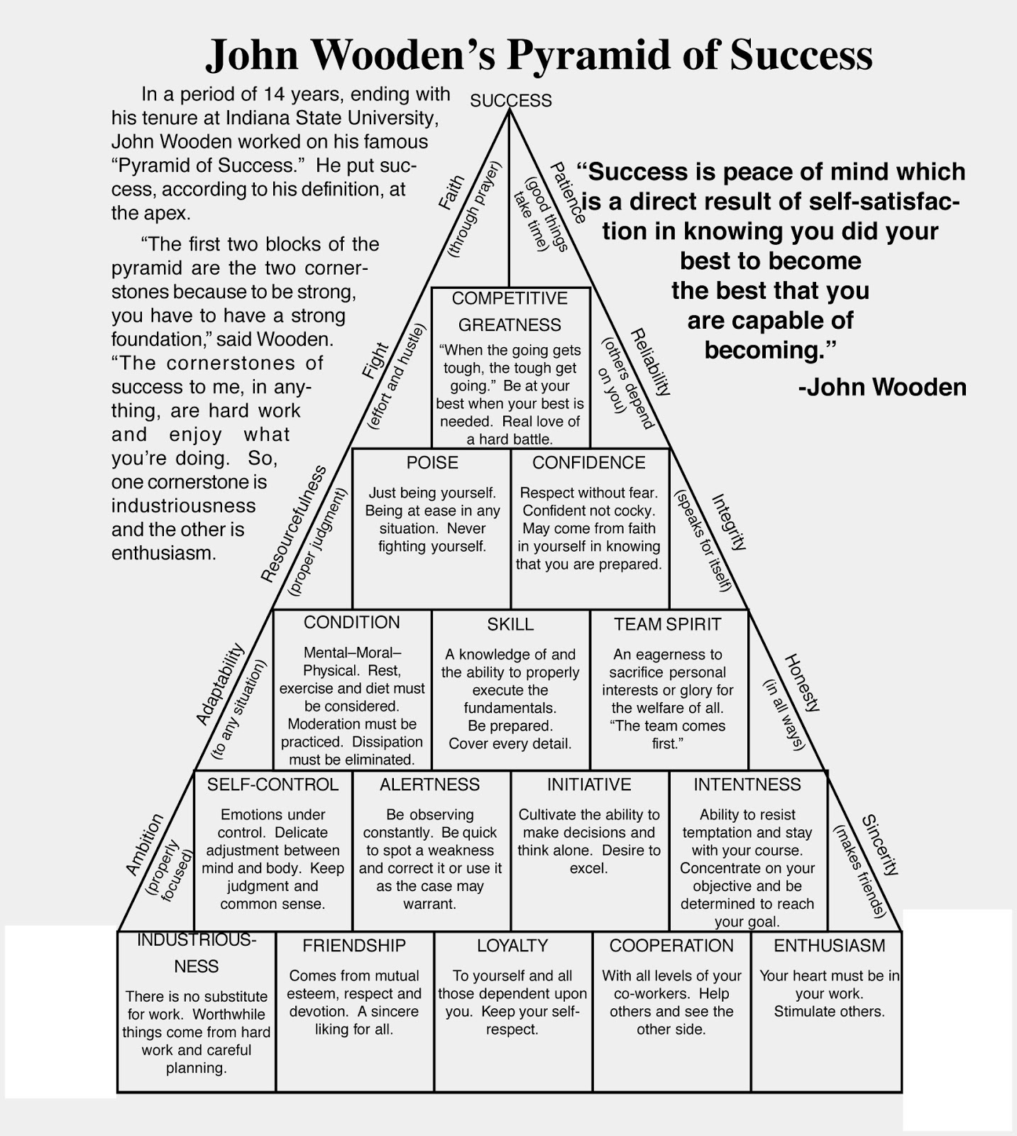 john wooden pyramid of success article