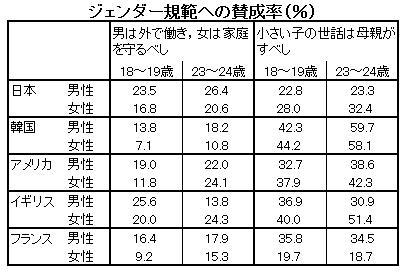 データえっせい: 青年期における...