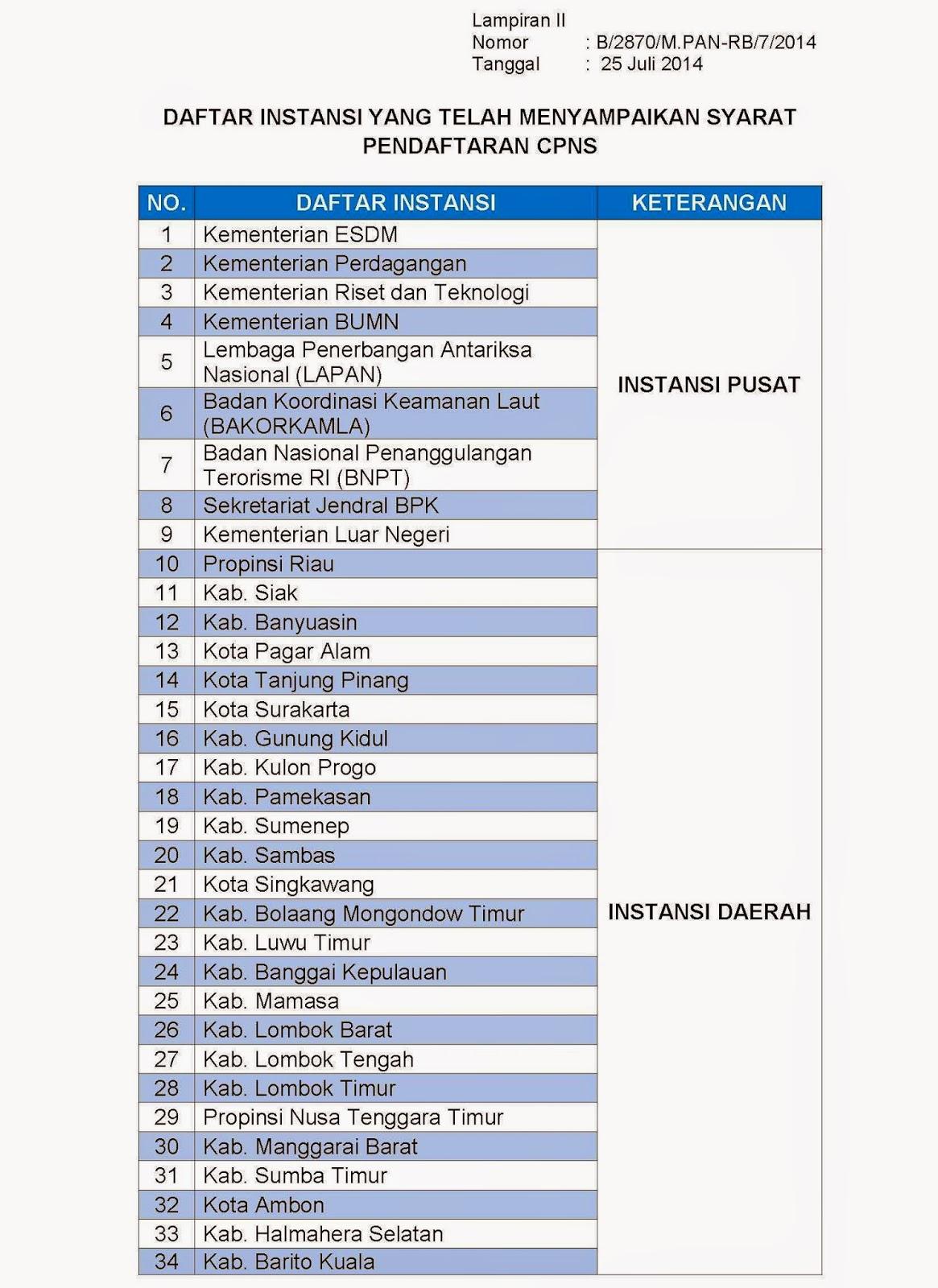 Terhitung sampai tanggal 25 Juli 2014 kemarin, terdapat 34 instansi saja yang sudah menyampaikan syarat pendaftaran CPNS 2014.