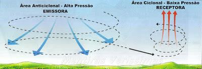 Ventos Verticais (da superfície para as altitudes).
