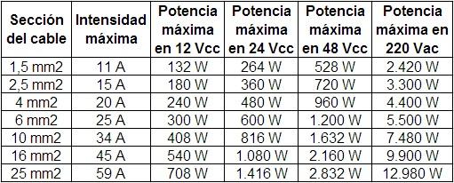 Tabla de valores de intensidad y potencia en función de la sección de los cables.Tabla de valores de intensidad y potencia en función de la sección de los cables.