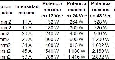 Cable Awg 14 Especificaciones Auto Cable Elctrico Buy