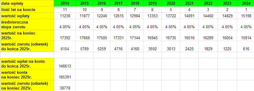 zyski z IKE 2014-2024