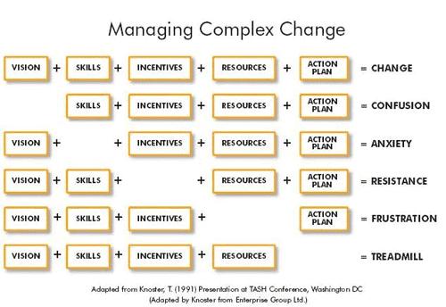 Complex Change Diagram - Circuit Connection Diagram •