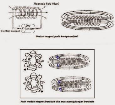 Arah arus listrik dan arah medan magnet
