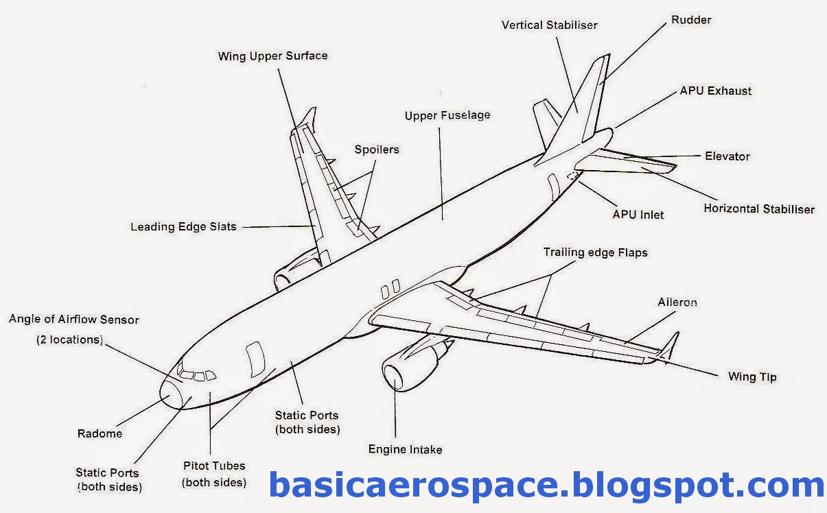Aircraft Parts And Functions - The Best and Latest Aircraft 2017