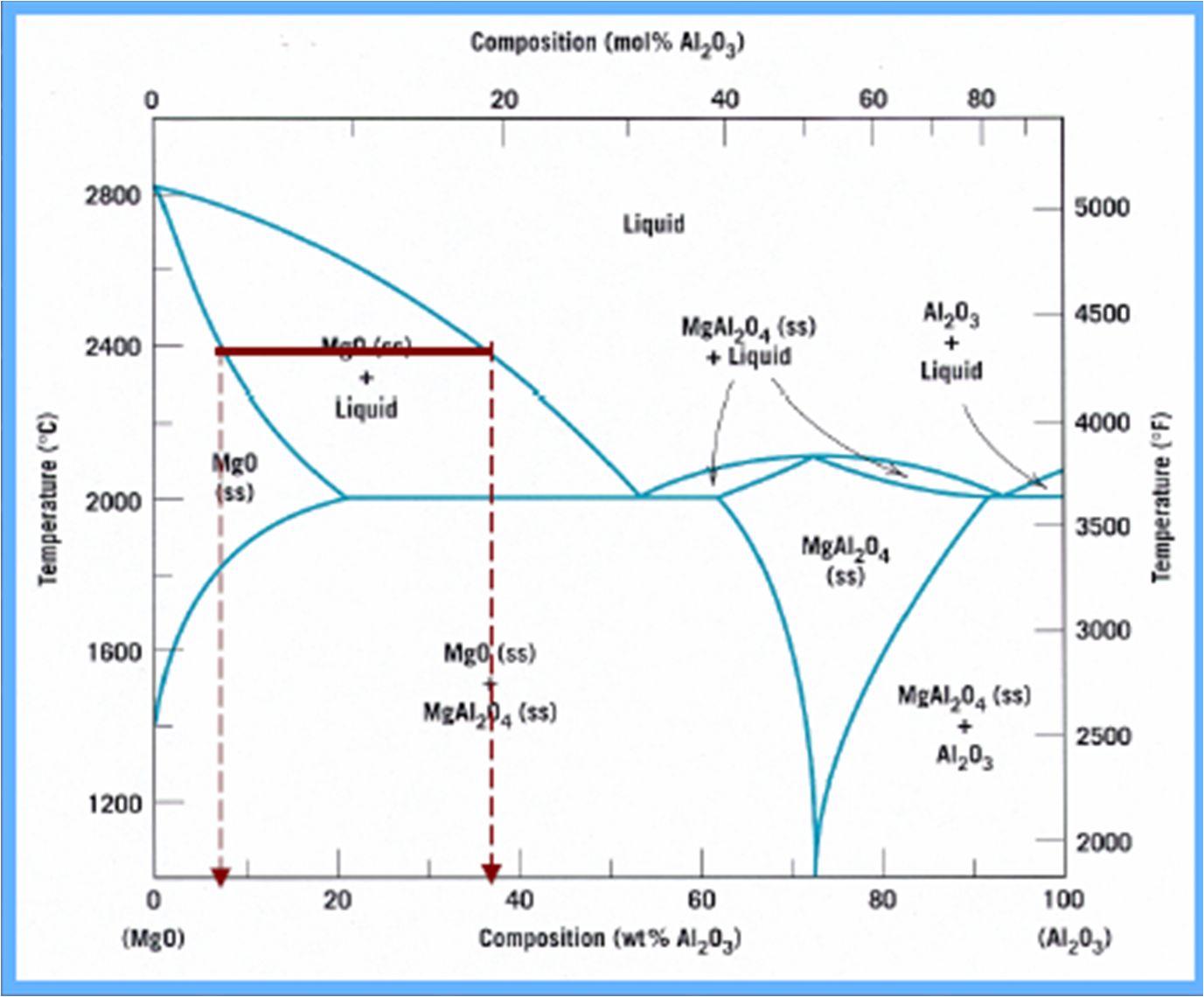 proud to be a metallurgist: Contoh-Contoh Diagram Fasa