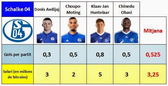 Mitjana de sous i gols marcats pels davanters del Schalke 04 desprès del trespàs de Jefferson Farfán