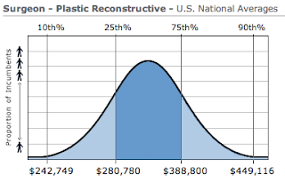 Plastic Surgery Physician Salary