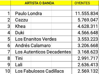 Las diez cuentas argentinas de artistas activos con mas oyentes mensuales en Spotify (13/10/18)