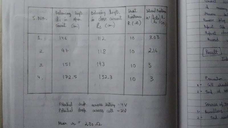 Sonometer experiment observational study
