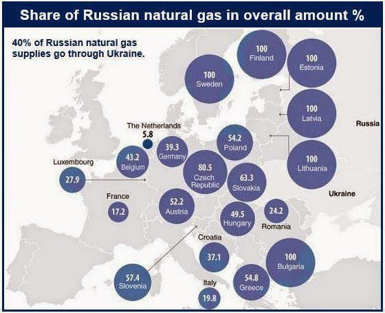 Europe Folds As Putin Tells It To Pay Ukraine's Gazprom Bill, Or Else ...