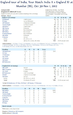India-A-v-England-XI-Day2-Score-Card