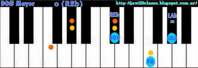 Acordes de piano, organo o teclado mayores imagen principiantes