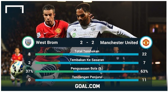West Bromwich 2 vs Manchester United 2