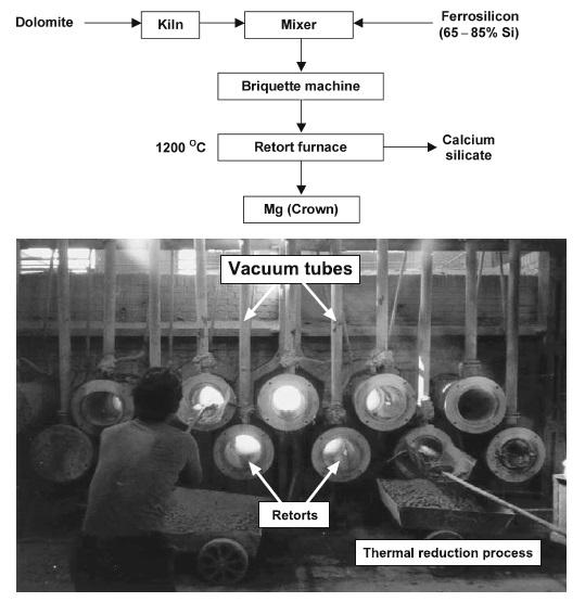 extractive metallurgy  magnesium extraction by pidgeon process