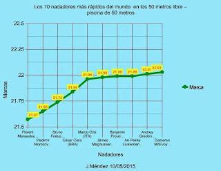 Nataci n los 10 nadadores as m s r pidos del mundo en los for Piscina 50 metros pontevedra