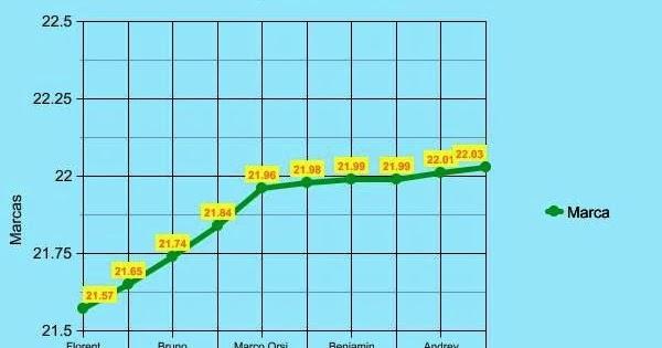 Nataci n los 10 nadadores as m s r pidos del mundo en los for Piscina 50 metros sevilla