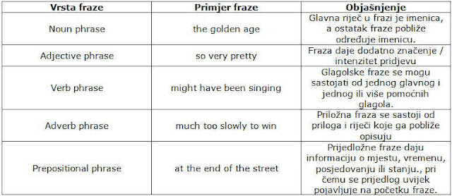 engleske fraze