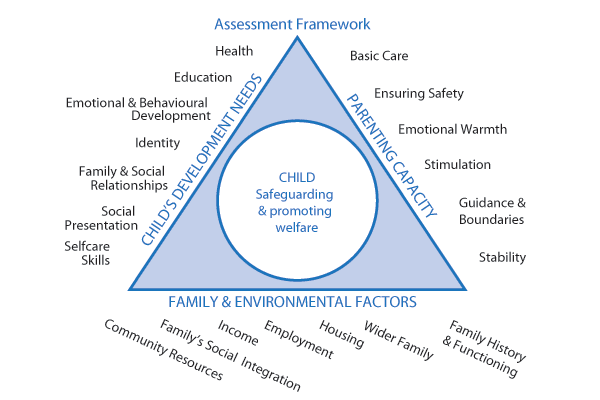 common assessment framework A series of frequently asked questions relating to caf, its processes and procedures and who/how they should be completed a-z search the common assessment framework should be used where one or more of these circumstances occur.