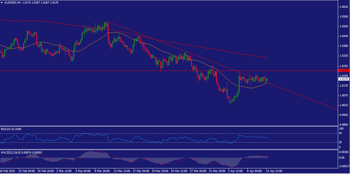 AUD/NZD Technical Analysis and Forex Strategy