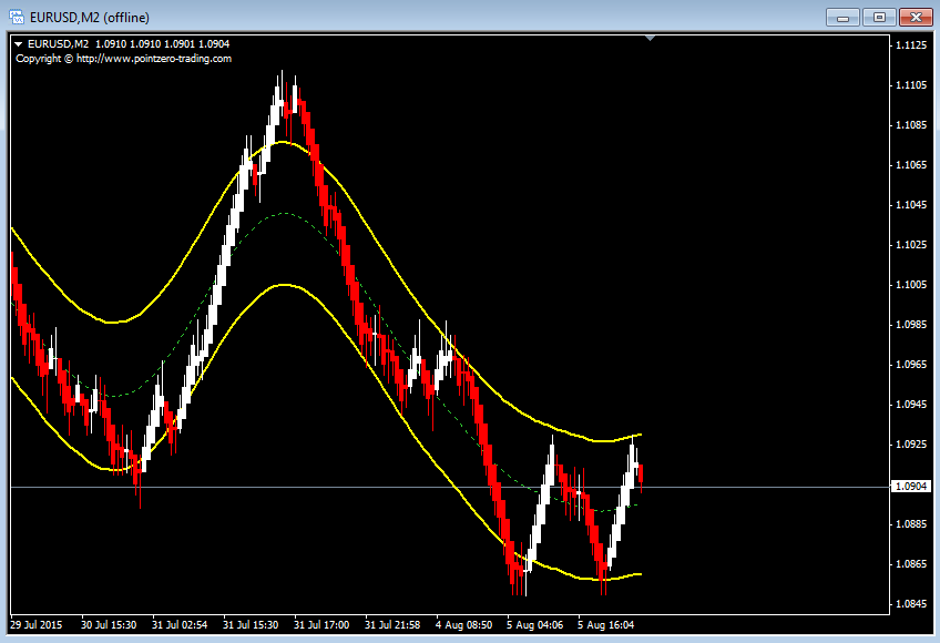 Eurusd trading strategies