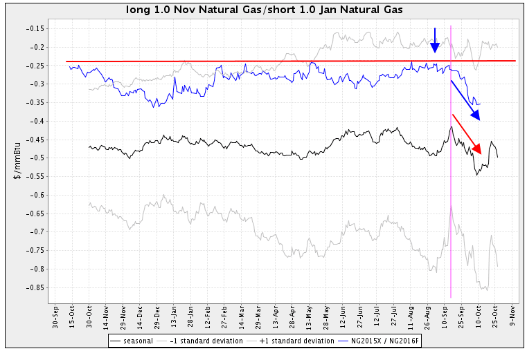 Seasonal Futures Spread with Natural Gas futures