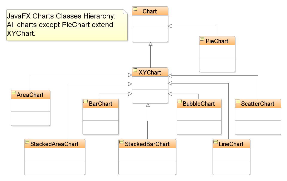 Inspired by actual events javafx 2 xycharts and java 7 features as the uml diagram above generated using jdeveloper indicates the piechart extends chart directly while all the other chart types extend xychart ccuart Images