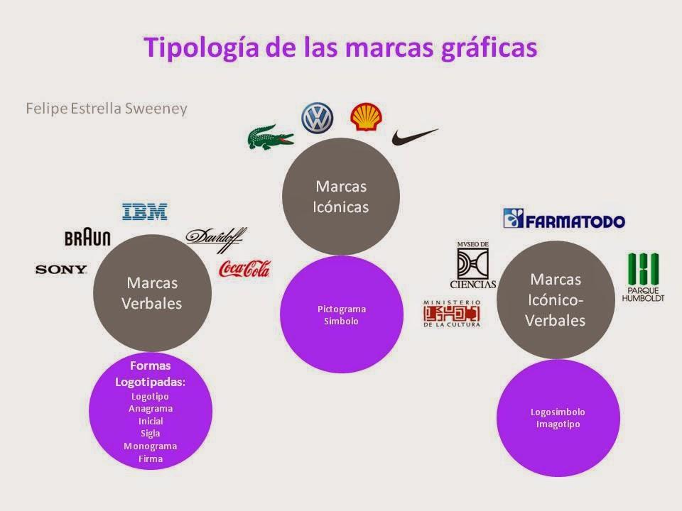 Las marcas en las Industrias Creativas