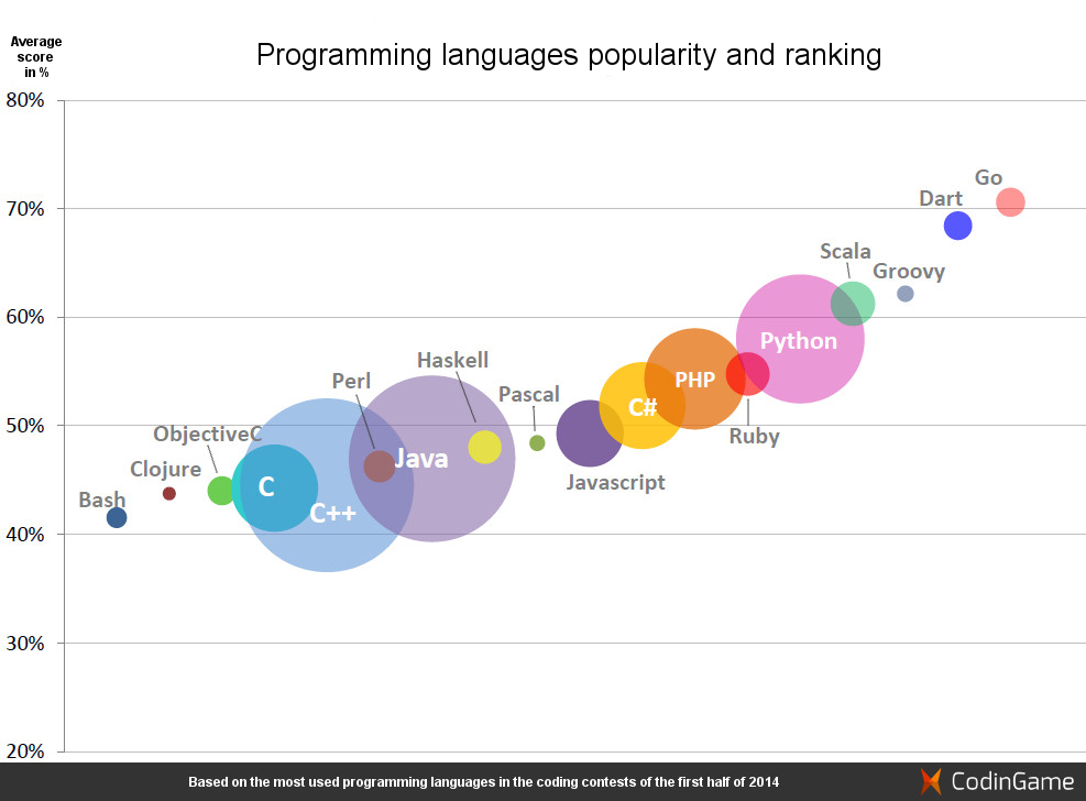 Programming languages popularity and ranking