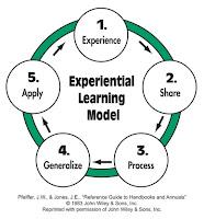 Aprendizaje experiencial. Un breve ejemplo de empresa