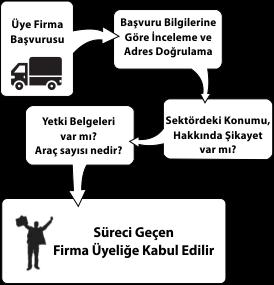 üye firma araştırma süreci
