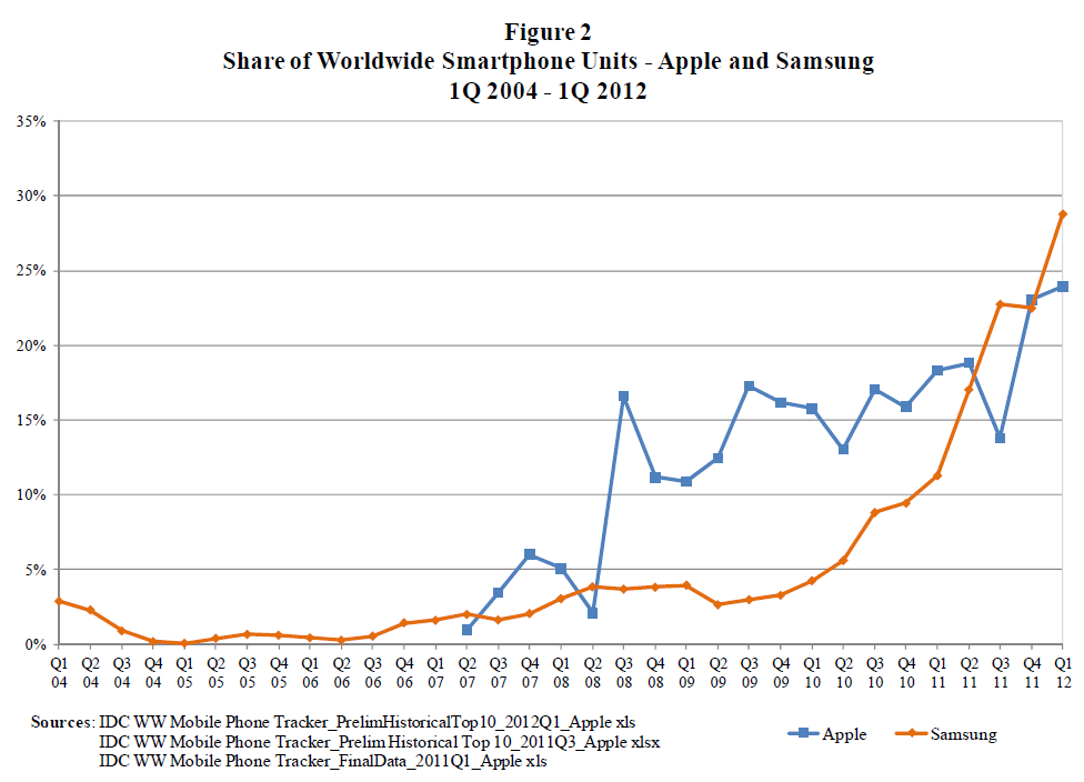 FOSS Patents: New Apple filing includes charts comparing ...