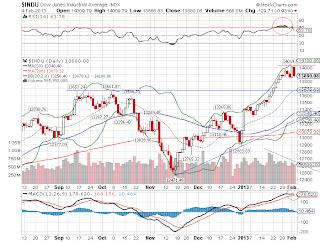 Índice Dow Jones na bolsa de Nova York