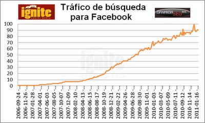 Tráfico de búsqueda para Facebook 2011