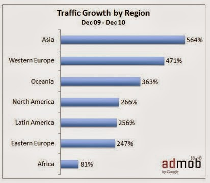 google-mobile-ads country rate