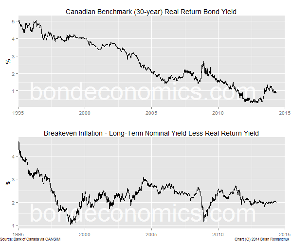 Chart: Canadian Real Return Bonds
