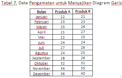 Statsdata penyajian data statistik contoh diagram garis untuk data berpasangan ccuart Images