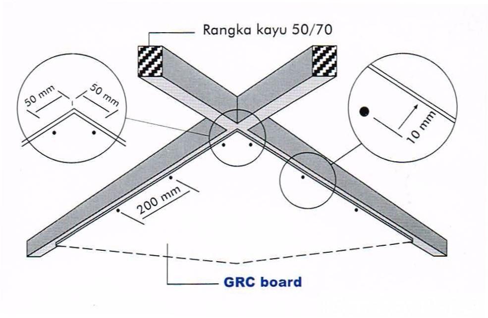 Pemasangan Plafon GRC