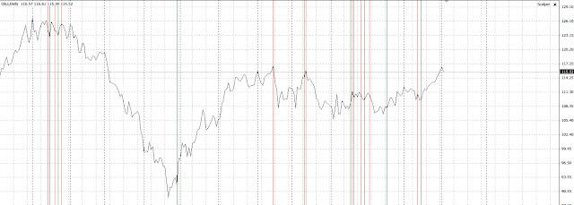 Сигналы индикатора трендов