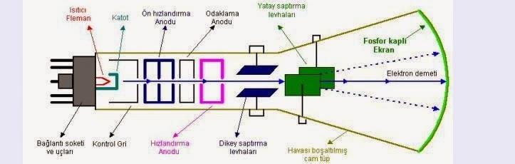 CRT nedir CRT yapısı