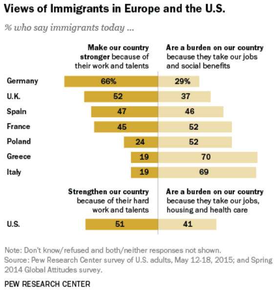 Views of immigrants in Europe & the U.S.
