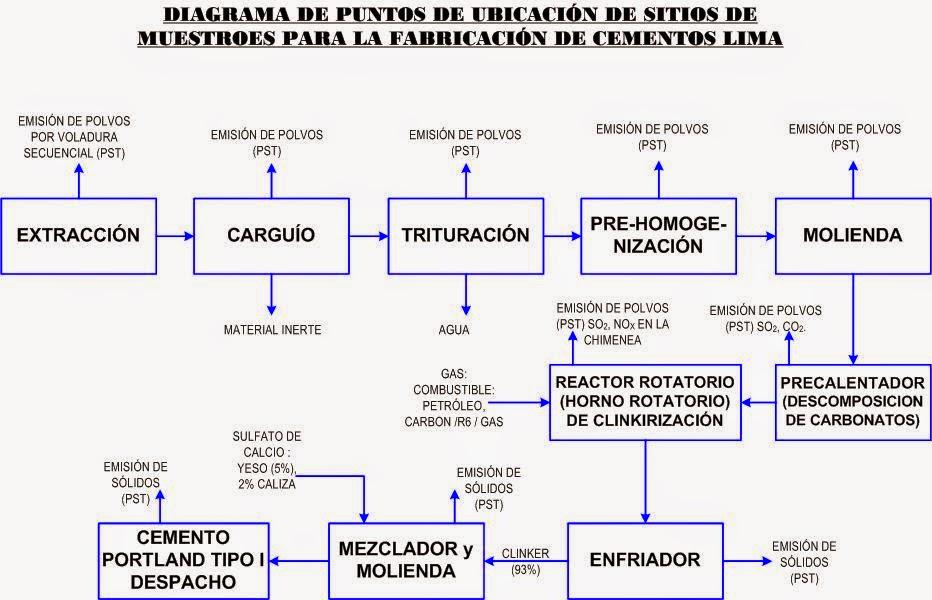 Planta de cemento horno rotatorio procesos quimicos industriales planta de cemento horno rotatorio ccuart Image collections