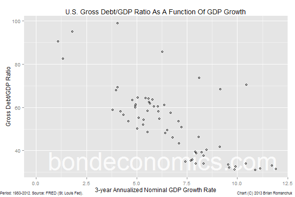 Chart: Debt/GDP ratio as a function of nominal GDP growth.