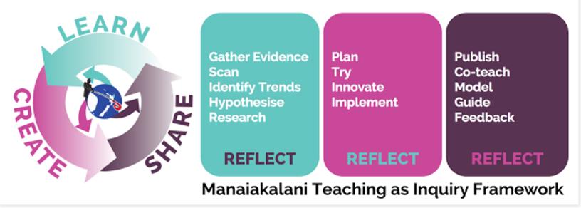 Manaiakalani Inquiry Framework