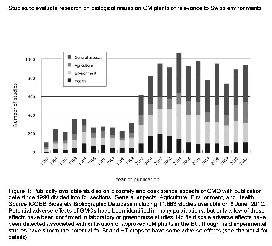 No danger? : GM plants represent low risk, say scientists ...
