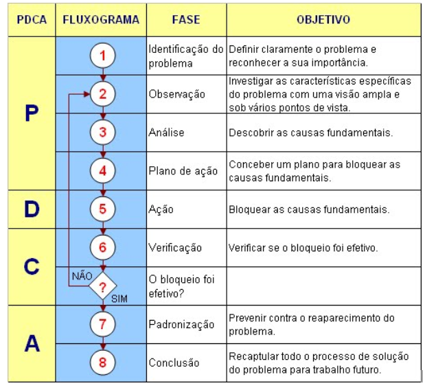 Macrofluxograma