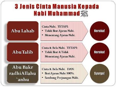 3 jenis manusia cinta kepada Nabi Muhammad