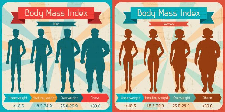 Berapa Berat Badan Ideal Anak 2 – 5 Tahun?