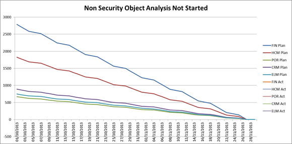Project Progress Monitoring - Use of Metrics